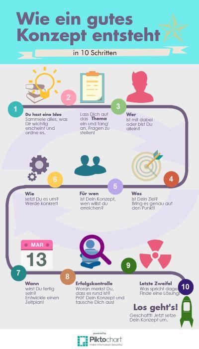 Die besten 25 Konzept Ideen auf Pinterest  Infografik