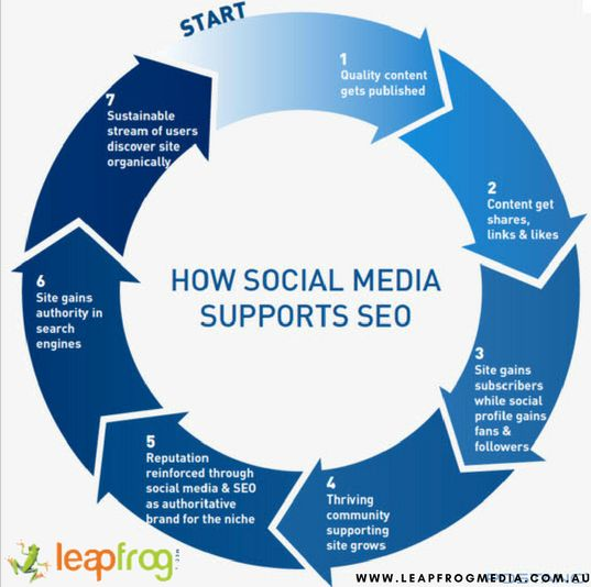 How social media supports seo? Importance of social media and seo in digital marketing www.leapfrogmedia.com.au #digitalmarketing #smm #seo #socialmedia #digitalmarketingagency #marketing