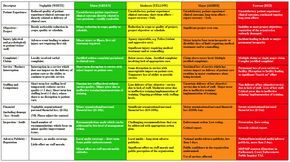 Risk Analysis Matrix Examples | Table 2: NHS QIS Core risk assessment matrix: Consequence descriptors ...