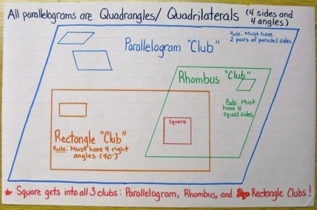 Parallelogram anchor chart - students can draw in their notebook