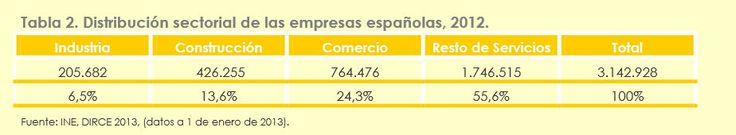 Empresas Españolas por tipo de Actividad 2012