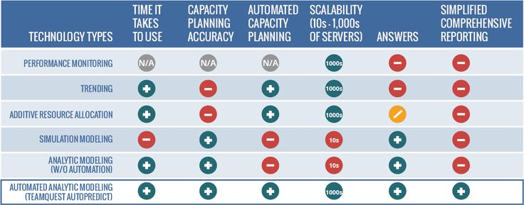 Capacity Planning Tool Checklist