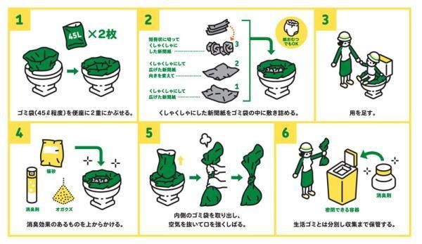 緊急用トイレの作り方 イラスト:(c)文平銀座+NPO法人プラス・アーツ