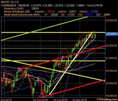 Montero Mori - Analisi tecnica dei mercati finanziari : FtseMib : sopra 22985/23000 spazio per 24000/24500 nel breve.