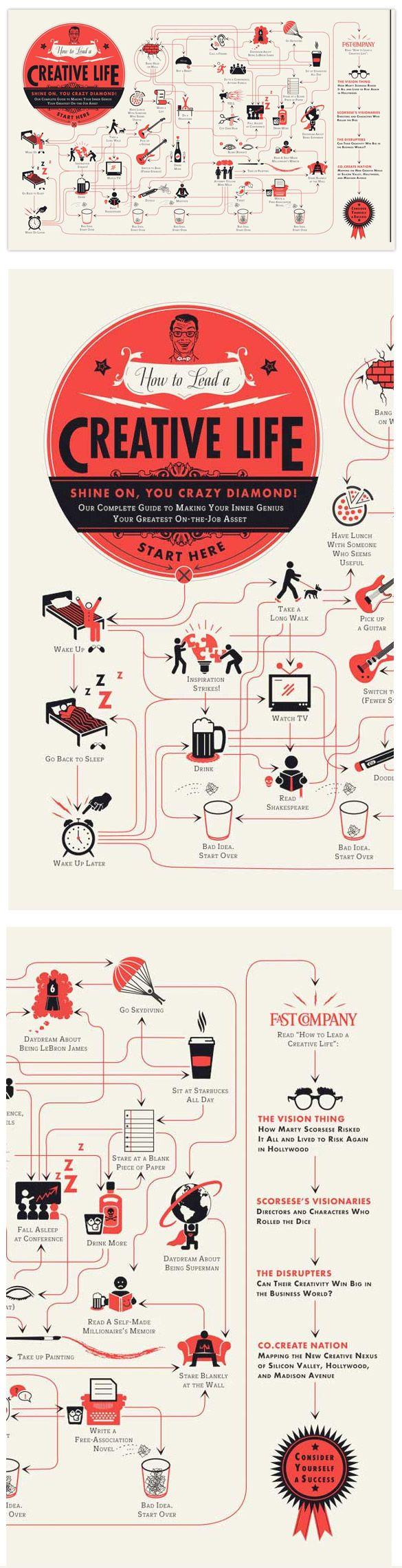 Comment mener une vie créative ? Bon, je vous rassure tout de suite, devant cette infographie, vous allez retrouver les grands classiques de l'inspiration