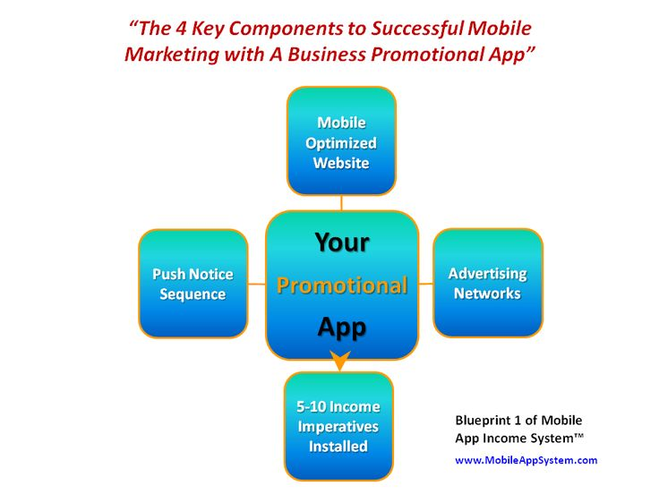 Mobile App Income System - Blueprint 1 - 4 Key Components To Successful Mobile Marketing - www.MobileAppSystem.com