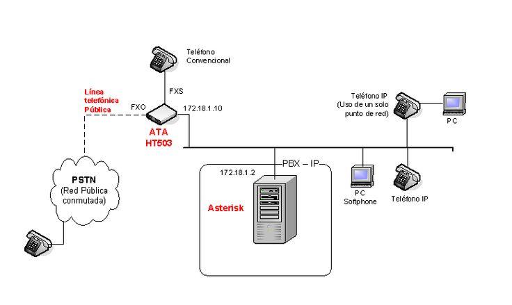 Cómo conectar una línea telefónica fija a Asterisk con un GS HT503