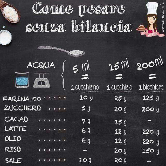 Le mie utili guide di #cucina ☝ ecco risolto un dilemma comune #lericettedimisya #misya #passionecucina #vitadafoodblogger #foodporn #pesare CLICCA QUI http://bit.ly/come_pesare_senza_bilancia1