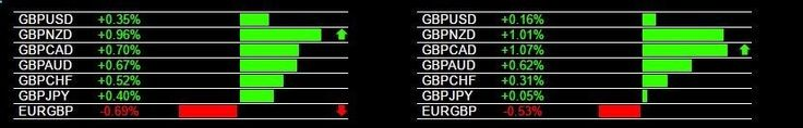 Today's GBP Strength and Live Trading Signals #GBPNZD #GBPCAD #forexsignals #forextrading #trading #daytrading #forexalerts #forex More on trading on interessante-dinge.de