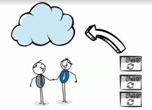 Why Virtualization And Cloud Computing Work Better Together  Because downtime leads to lost productivity, lost revenue, and perhaps the permanent loss of customers and clients, you need high availability and a reliable and predictable way to recover your VMs. That means your cloud provider must have the expertise and automation solutions to ensure that your availability and recovery time objectives (RTOs) are met.
