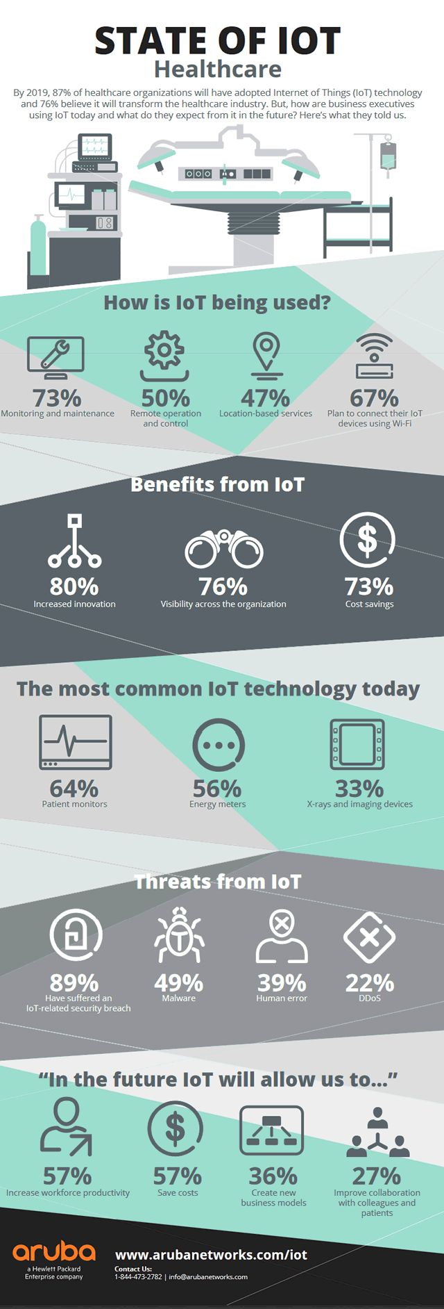 State of IoT Healthcare infographic by Aruba Networks - info on the research - larger infographic