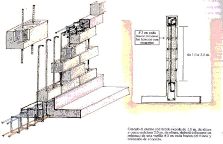 Detalles de construcción de una Zapata.