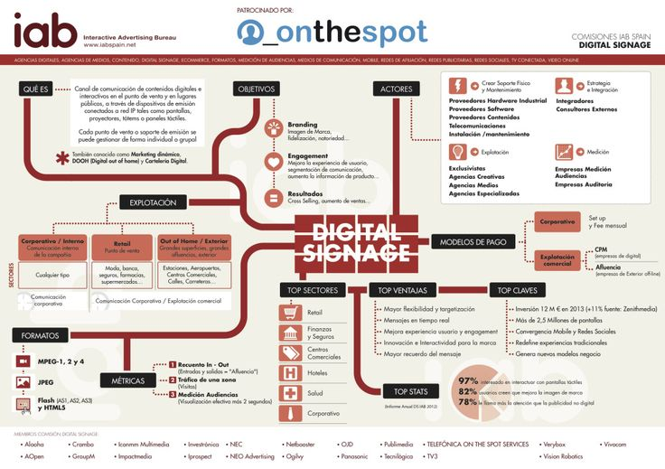 Todo lo que debes saber sobre la señalización digital