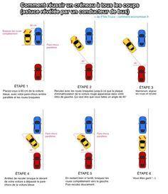 Réussir un créneau est la manoeuvre la plus difficile à faire en voiture. Heureusement, voici l'astuce révélée par un conducteur de bus pour réussir un créneau à tous les coups :-)  Découvrez l'astuce ici : http://www.comment-economiser.fr/bien-se-garer-en-parallele.html?utm_content=bufferb0521&utm_medium=social&utm_source=pinterest.com&utm_campaign=buffer