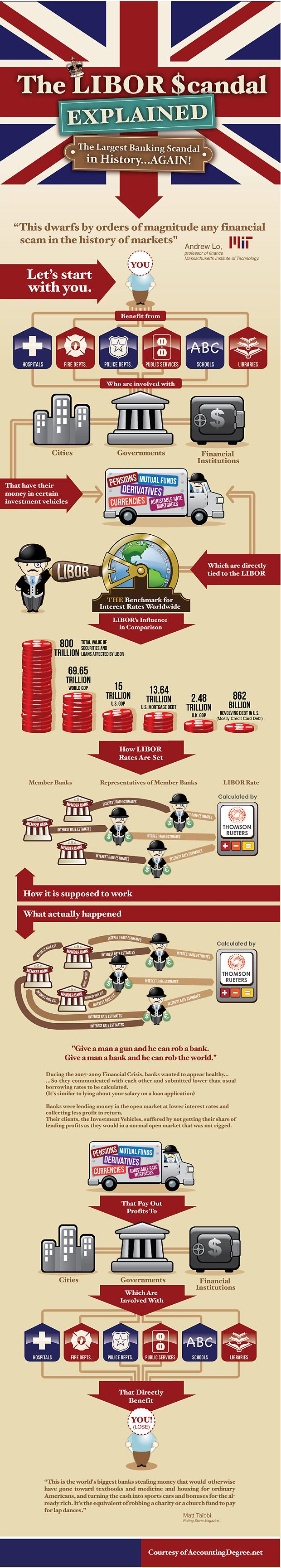 The LIBOR Scandal Explained in One Simple Infographic