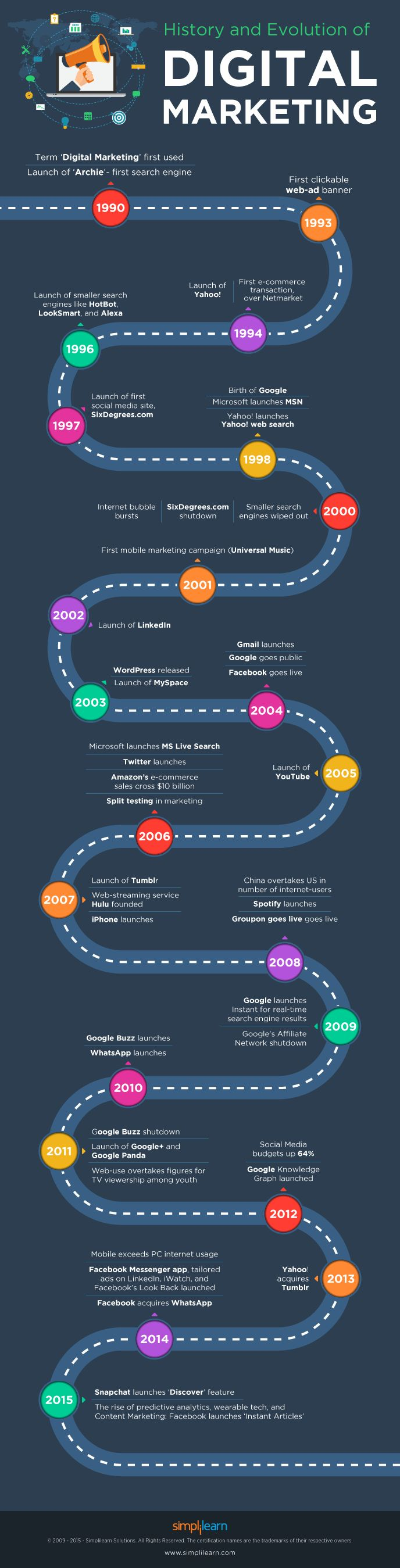 Digital Marketing: Change with time #Infographic #DigitalMarketing #History