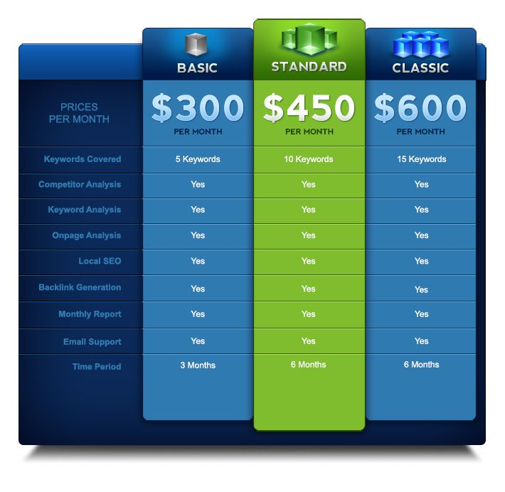 SEO Pricing Packages