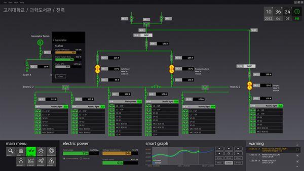 Power Grid - SCADA