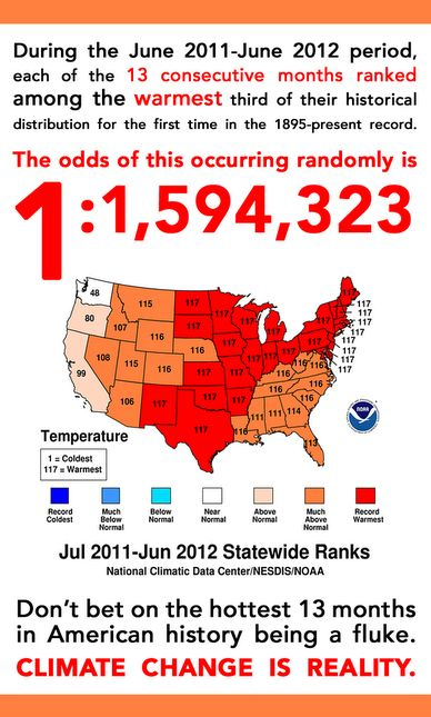 This shows how real climate change actually is within the United States. They explain that the odds of several of these states reaching their warmest temperatures within this period is statistically improbable. This means that there is no other explanation that that climate change is real and occurring currently.