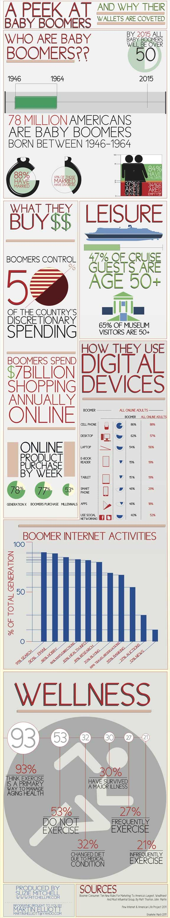 #social media/ Baby Boomers & Online Spending. A look at Baby Boomers, the largest and wealthiest co-hort in America. A view of their spending habits and use of digital devices.