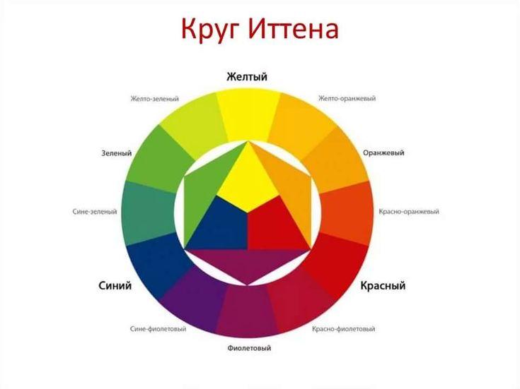 цветовой круг сочетание цветов в фотографии: 14 тыс ...