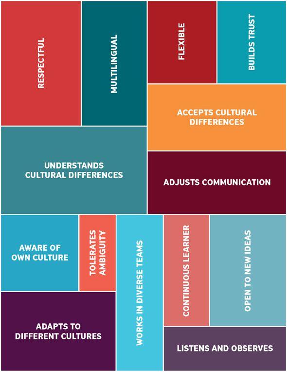 Defining cultural landscape using five terms