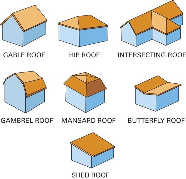 Hip Roof Types Hip Roof Types 6 Diffe Roof Styles Pacific Coast