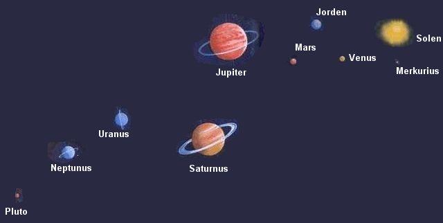 Fakta om solsystemet med dess planeter, kometer, meteorer och asteroider