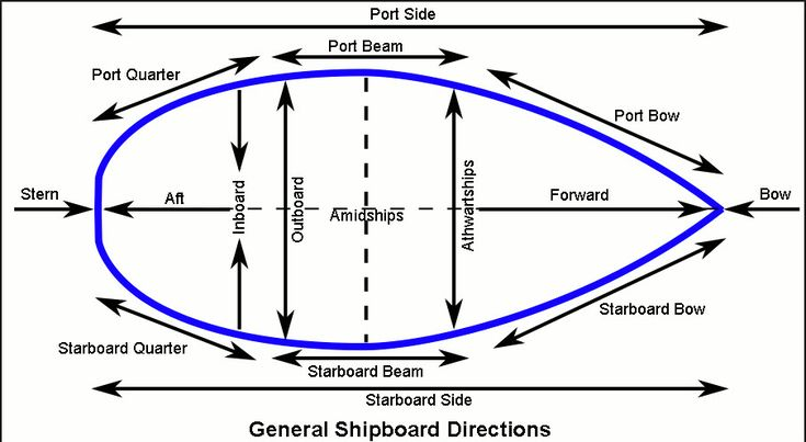 Learn you port from starboard bow from stern but where 39 s the aft ah yes at the rear stern need - Difference between port side and starboard ...