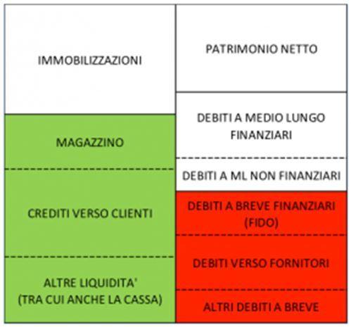 Economia Aziendale e non solo: Guida per comprendere la liquidità di una azienda....