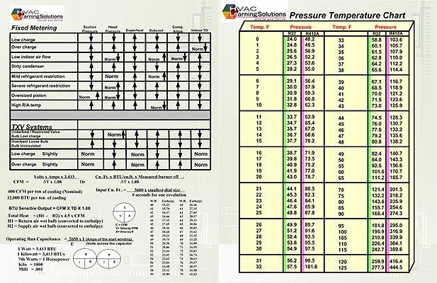 Refrigerant Pressure Temperature Chart R410a In 2020 Temperature Chart Chart Temperatures