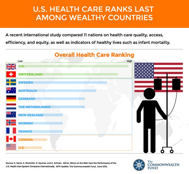 the importance of the health insurance in the u s health care system This article describes the development of the us health insurance system and  all health care expenditures in the us  health insurance in the united states.
