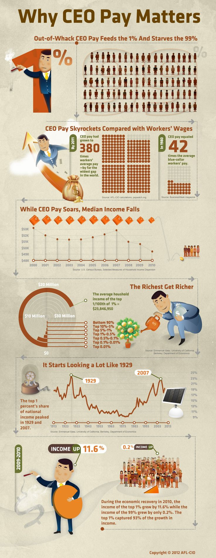 Mitt is the 1%. Remember that when you're in the booth.: Average American, Infographic Ii, Pay Matter, American Workers, Ceo Pay Ratio, Corporate Ceo, Menu, American Obscen, Graphics