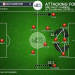 Marcelo Bielsa's tactical influence on Mauricio Pochettino | Tactics