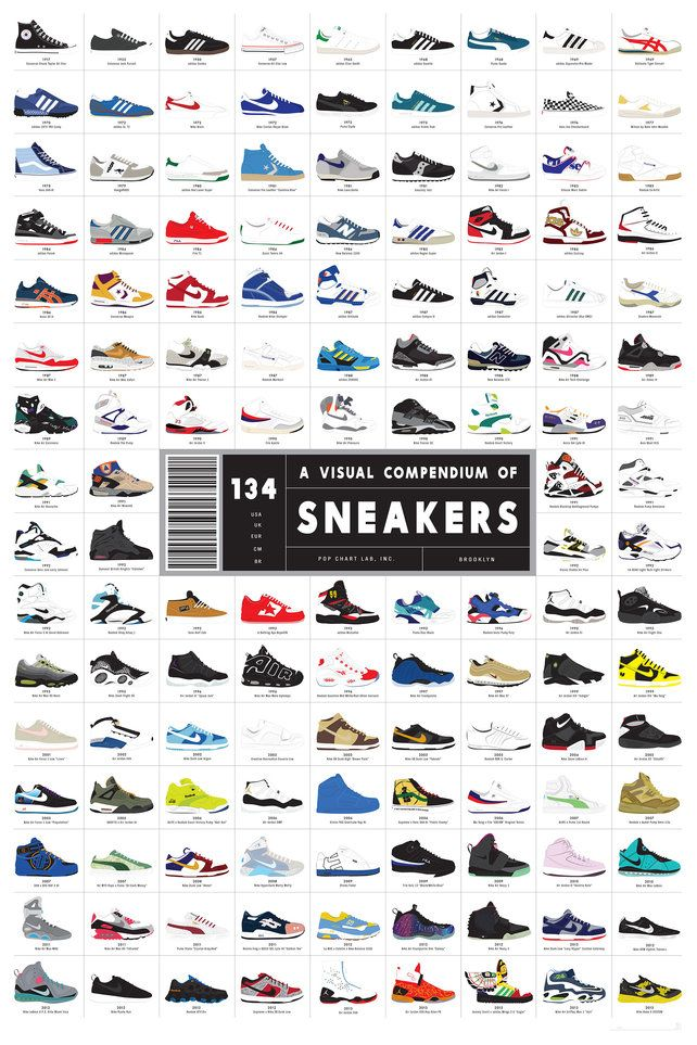 #Infographic: The Ultimate History Of Sneaker Design