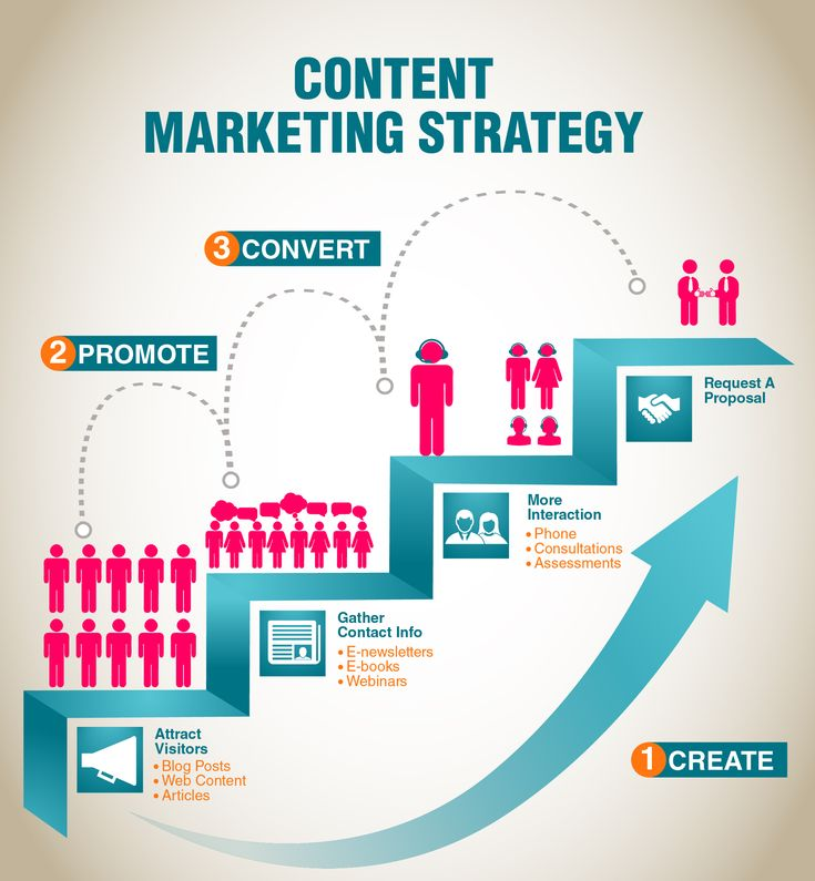 Best Content Marketing Infographics Ideas And Tips Images On