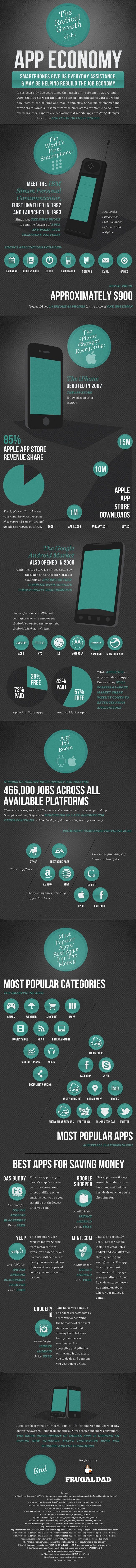 The Radical Growth of the Application Economy