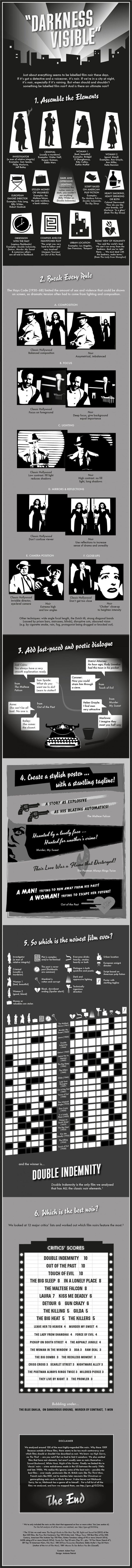 What makes a film noir? and which is the noirest film of all? These questions are answered in our infographic dedicated to the shadowy world of one of classic Hollywood's most beloved subgenres. Design: Melanie Patrick