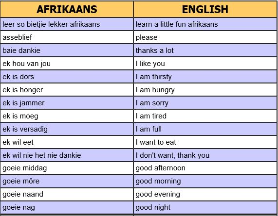 Translation from english to afrikaans essay