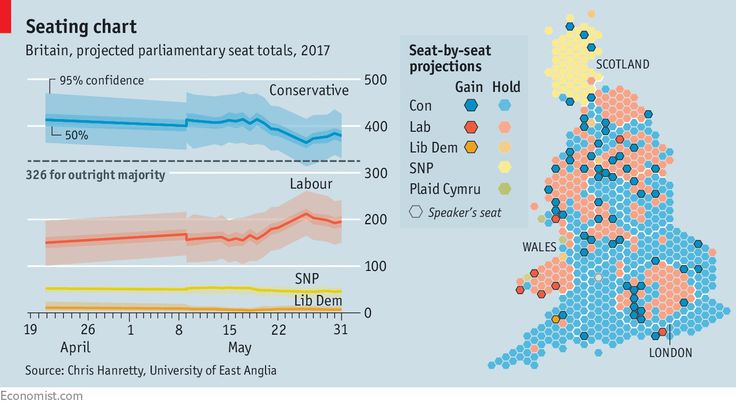 Parliamentary prospects: How national polls convert to parliamentary seats | The Economist