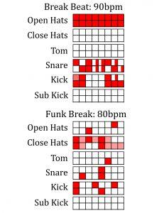 Funk Break Beat Pattern