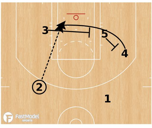 459 best Basketball Plays and Coaching images on Pinterest - basketball coach sample resume