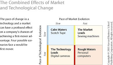The Half-Truth of First-Mover Advantage