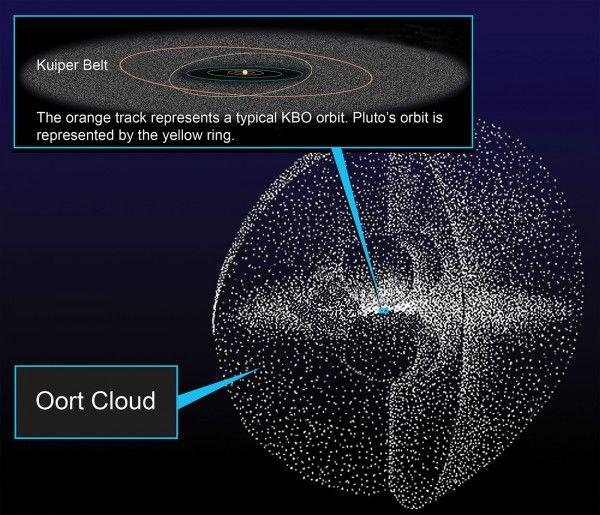 Die besten 25+ Oort cloud Ideen auf Pinterest | Andromeda-Galaxie ...