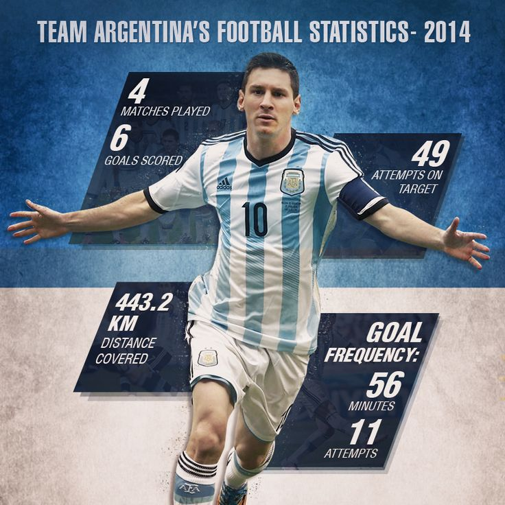 Messi Stats on Behance
