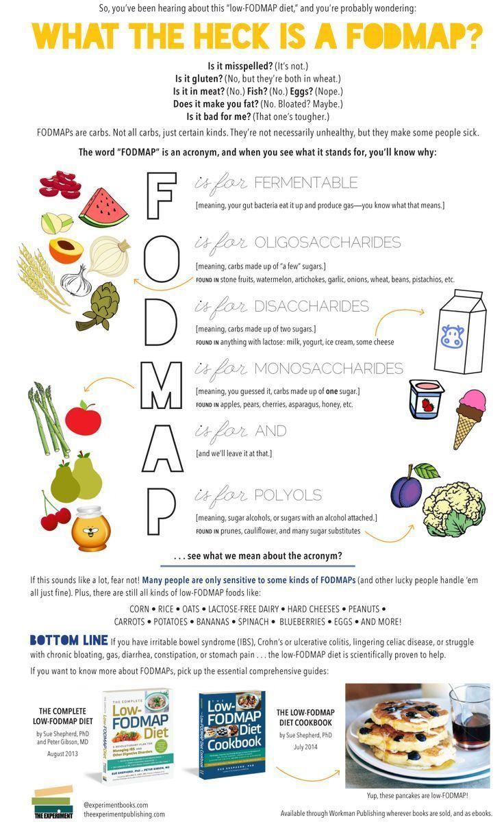 gluten free diet acronym