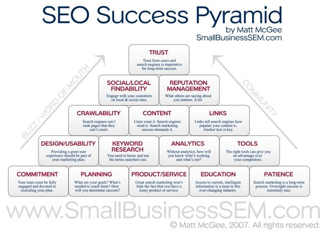 SEO Success Pyramid #webseo    Understanding the foundational elements of an SEO campaign and keyword research is essential for any business. Learn why!    http://www.virtualassist.net/business-services-and-support/keyword-research-seo-backlink-strategies/