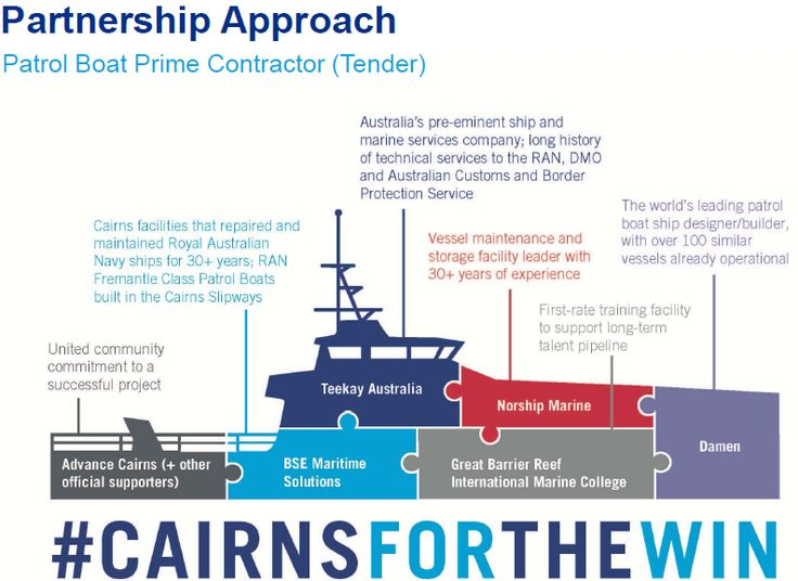 Support graphics for THE CAIRNS SOLUTION Pacific Patrol Boat tender bid campaign.