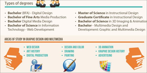 The Ultimate Collection Of Infographics For Visual Designers Visual Learning Center By Visme Graphic Design Careers Graphic Design Software Visual Design