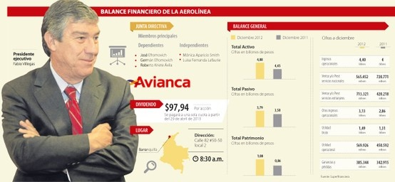 Balance Financiero de la Aerolínea